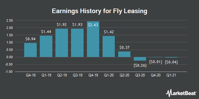 Earnings History for Fly Leasing (NYSE:FLY)