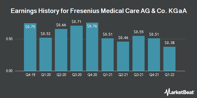 Earnings History for Fresenius Medical Care AG & Co. (NYSE:FMS)