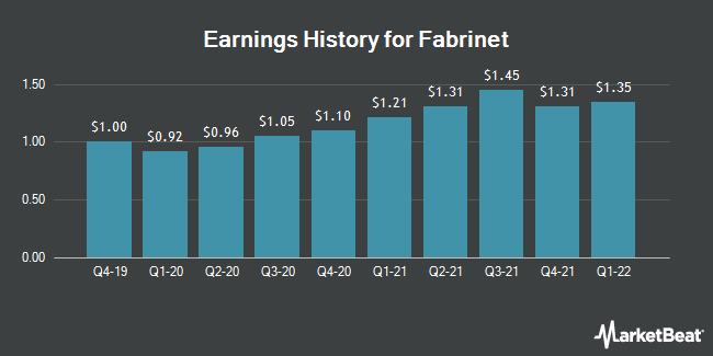 Earnings History for Fabrinet (NYSE:FN)