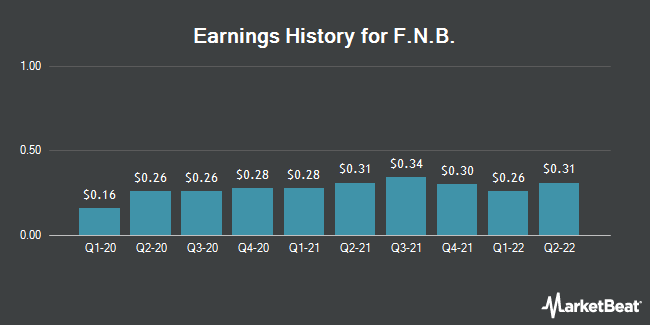 Earnings History for F.N.B. (NYSE:FNB)