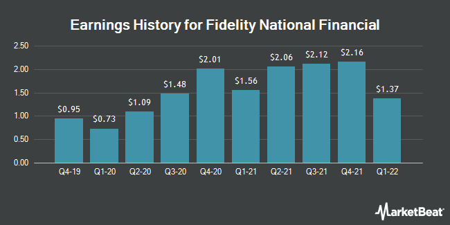 Earnings History for Fidelity National Financial (NYSE:FNF)