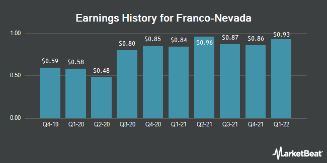 Earnings History for Franco Nevada (NYSE:FNV)
