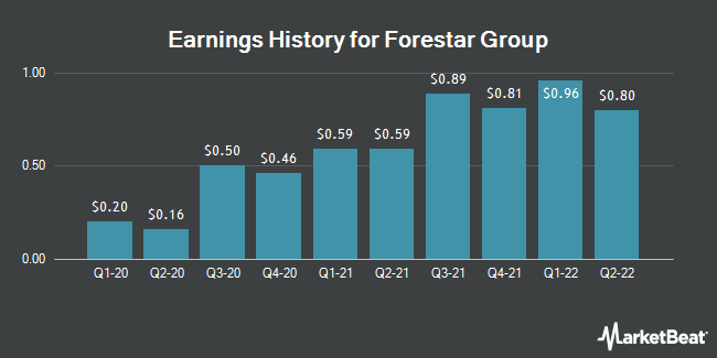Earnings History for Forestar Group (NYSE:FOR)