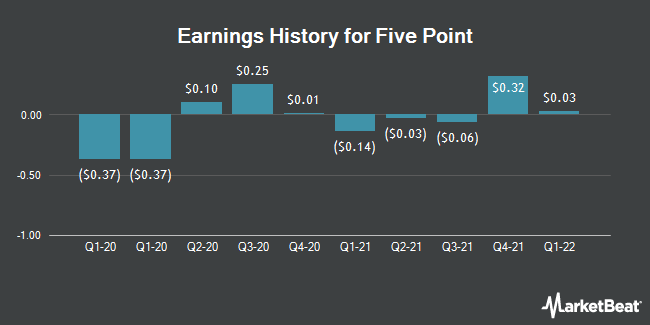 Earnings History for Five Point (NYSE:FPH)