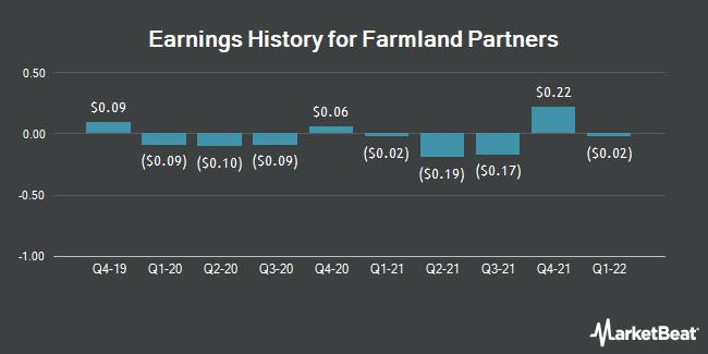 Earnings History for Farmland Partners (NYSE:FPI)