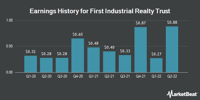 Earnings History for First Industrial Realty Trust (NYSE:FR)