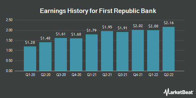 Earnings History for First Republic Bank (NYSE:FRC)