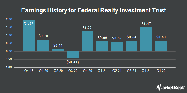 Earnings History for Federal Realty Investment Trust (NYSE:FRT)