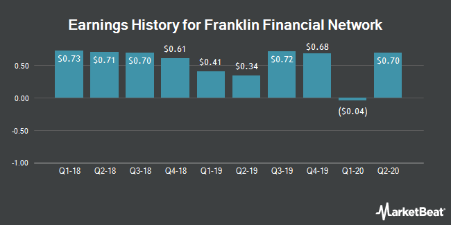 Earnings History for Franklin Financial Network (NYSE:FSB)