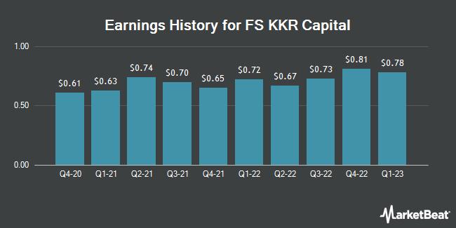 Earnings History for FS KKR Capital (NYSE:FSK)