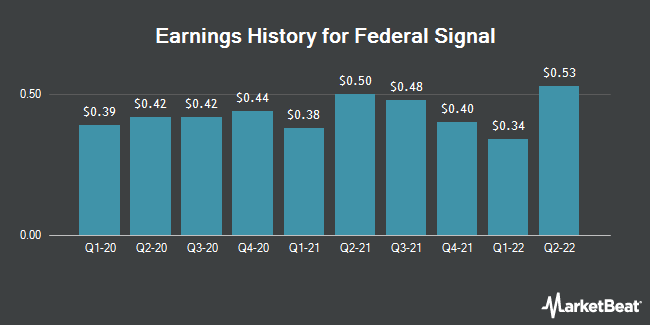 Earnings History for Federal Signal (NYSE:FSS)