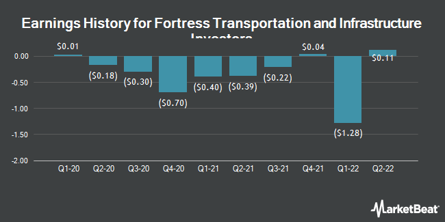 Earnings History for Fortress Transprtn and Infr Investrs (NYSE:FTAI)