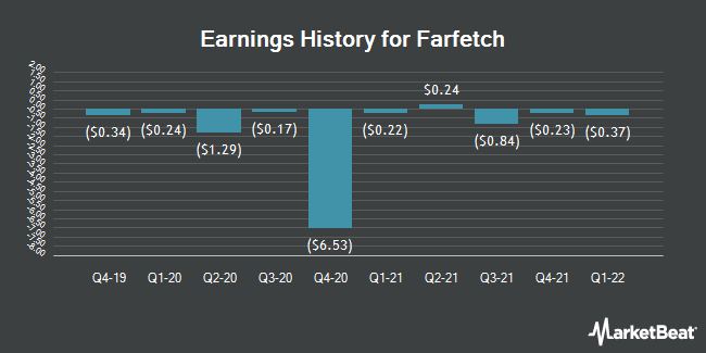 Earnings History for Farfetch (NYSE:FTCH)