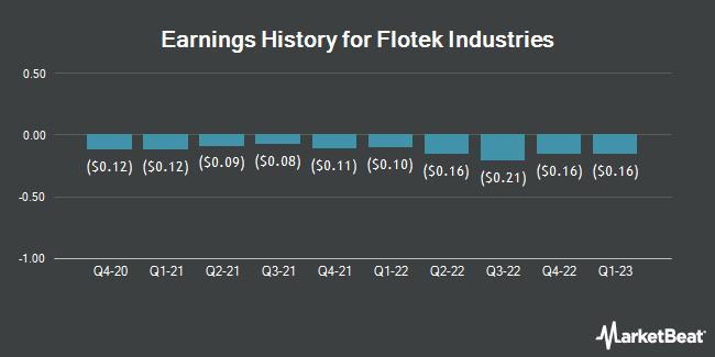 Earnings History for Flotek Industries (NYSE:FTK)