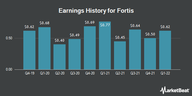 Earnings History for Fortis (NYSE:FTS)
