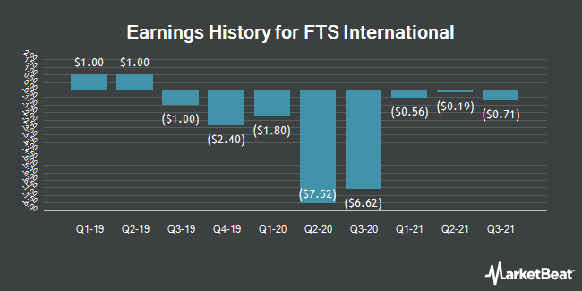 Earnings History for FTS International (NYSE:FTSI)