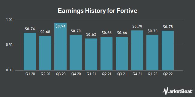 Earnings History for Fortive (NYSE:FTV)