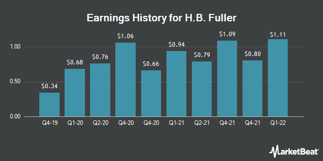 Earnings History for HB Fuller (NYSE:FUL)