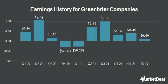Earnings History for Greenbrier Companies (NYSE:GBX)