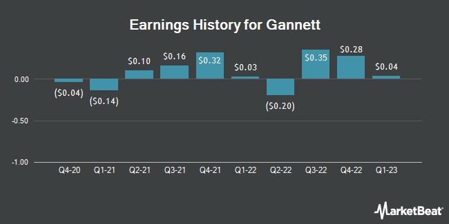 Earnings History for Gannett (NYSE:GCI)