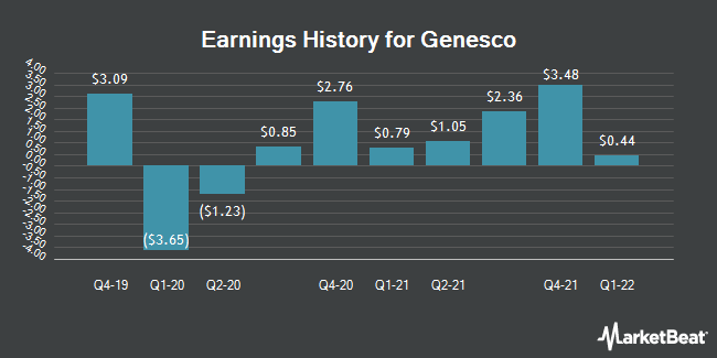 Earnings History for Genesco (NYSE:GCO)