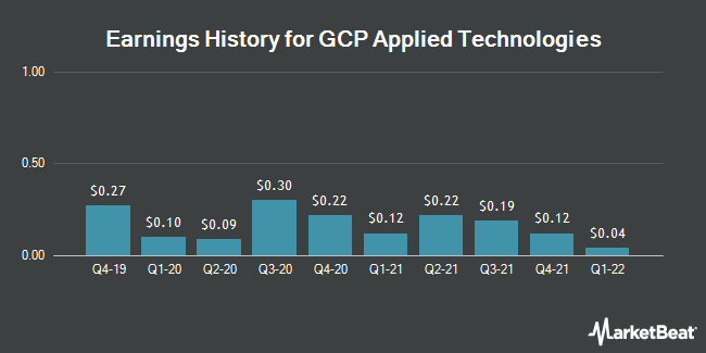 Earnings History for GCP Applied Technologies (NYSE:GCP)