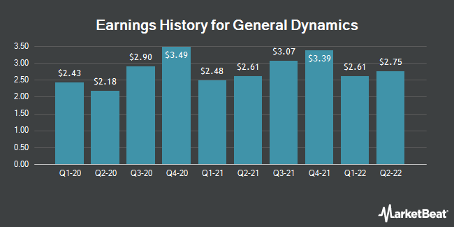 Earnings History for General Dynamics (NYSE:GD)