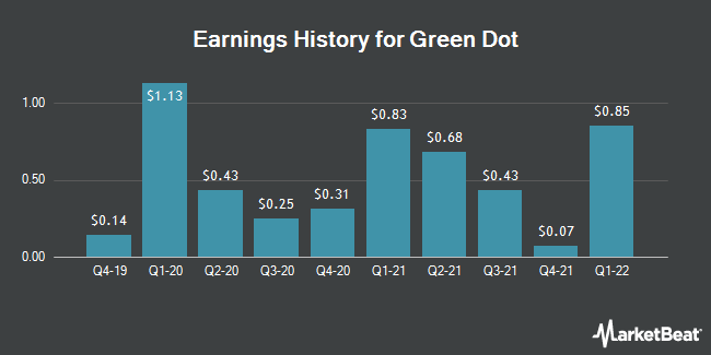Earnings History for Green Dot (NYSE:GDOT)
