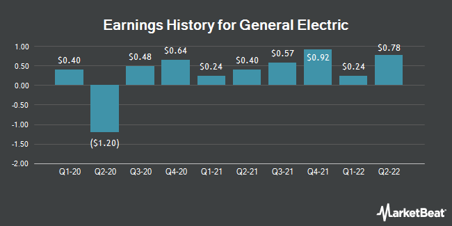 Earnings History for General Electric (NYSE:GE)