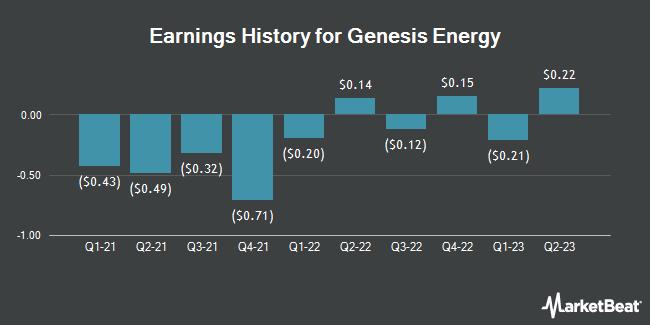 Earnings History for Genesis Energy (NYSE:GEL)
