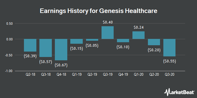 Earnings History for Genesis Healthcare (NYSE:GEN)