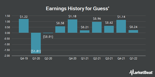Earnings History for Guess` (NYSE:GES)