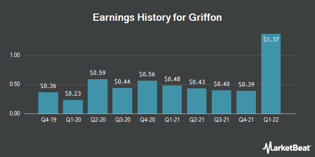 Earnings History for Griffon (NYSE:GFF)