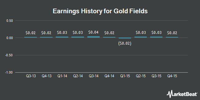 Earnings History for Gold Fields (NYSE:GFI)
