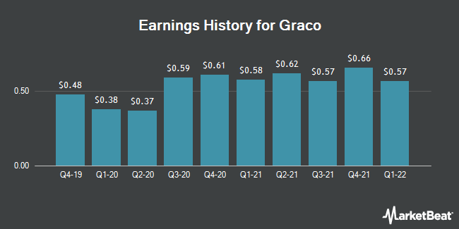 Earnings History for Graco (NYSE:GGG)
