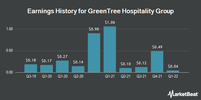 Earnings History for GreenTree Hospitality Group (NYSE:GHG)