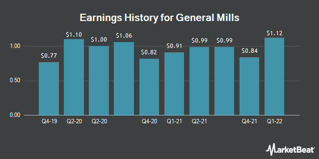 Earnings History for General Mills (NYSE:GIS)