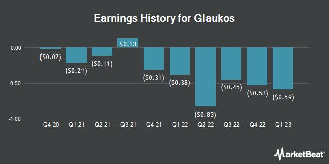 Earnings History for Glaukos (NYSE:GKOS)