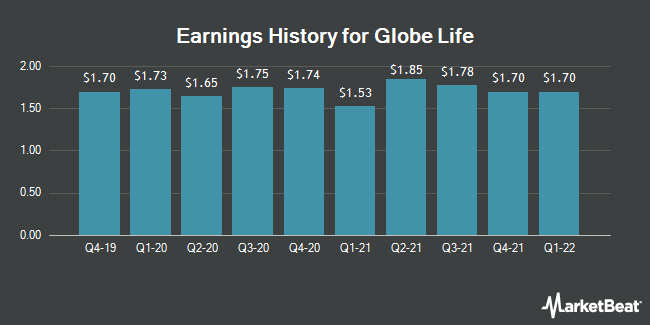 Earnings History for Globe Life (NYSE:GL)