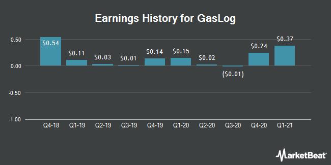 Earnings History for GasLog (NYSE:GLOG)