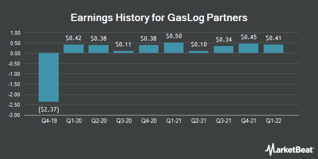 Earnings History for GasLog Partners (NYSE:GLOP)