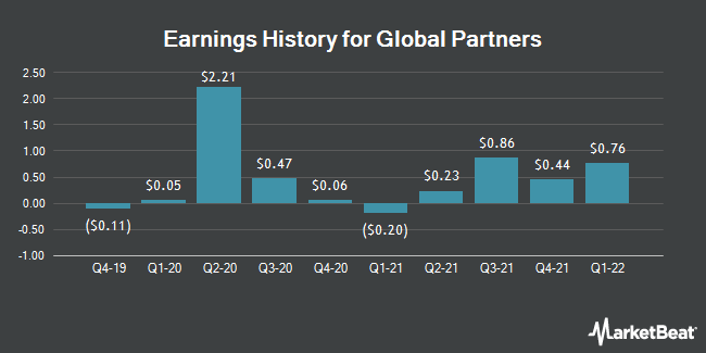 Earnings History for Global Partners (NYSE:GLP)