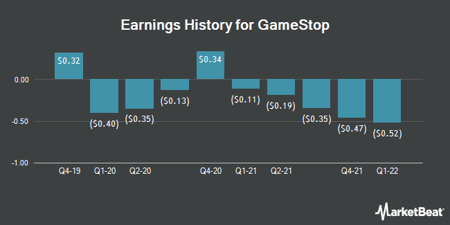 Earnings History for GameStop (NYSE:GME)