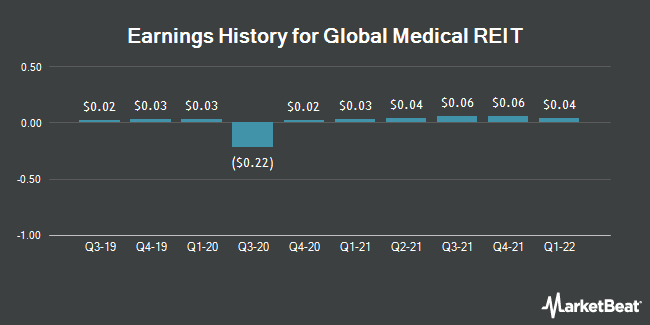 Earnings History for Global Medical REIT (NYSE:GMRE)