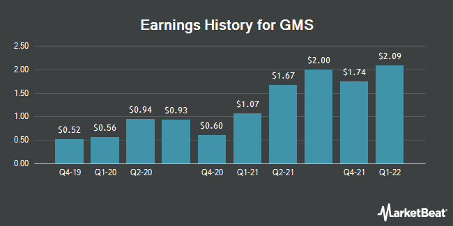 Earnings History for GMS (NYSE:GMS)