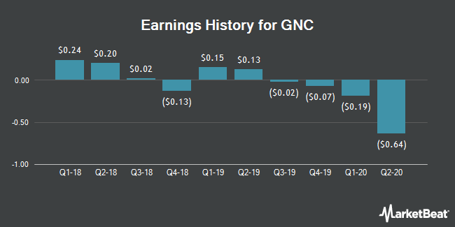 Earnings History for GNC (NYSE:GNC)