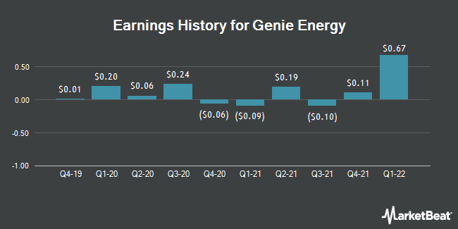 Earnings History for Genie Energy (NYSE:GNE)