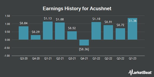Earnings History for Acushnet (NYSE:GOLF)