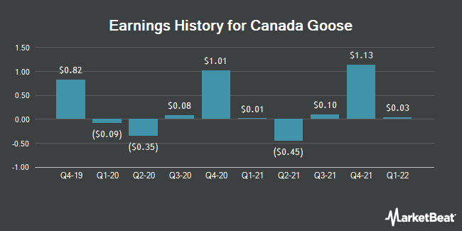 Earnings History for Canada Goose (NYSE:GOOS)