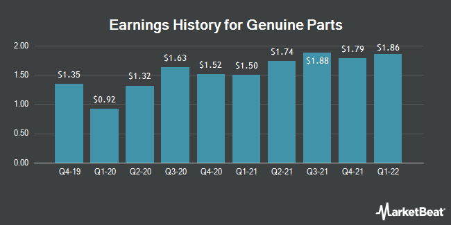 Earnings History for Genuine Parts (NYSE:GPC)